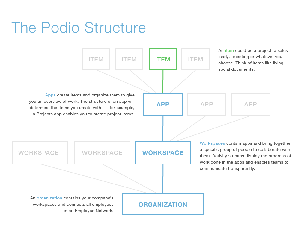The_Podio_Structure.png