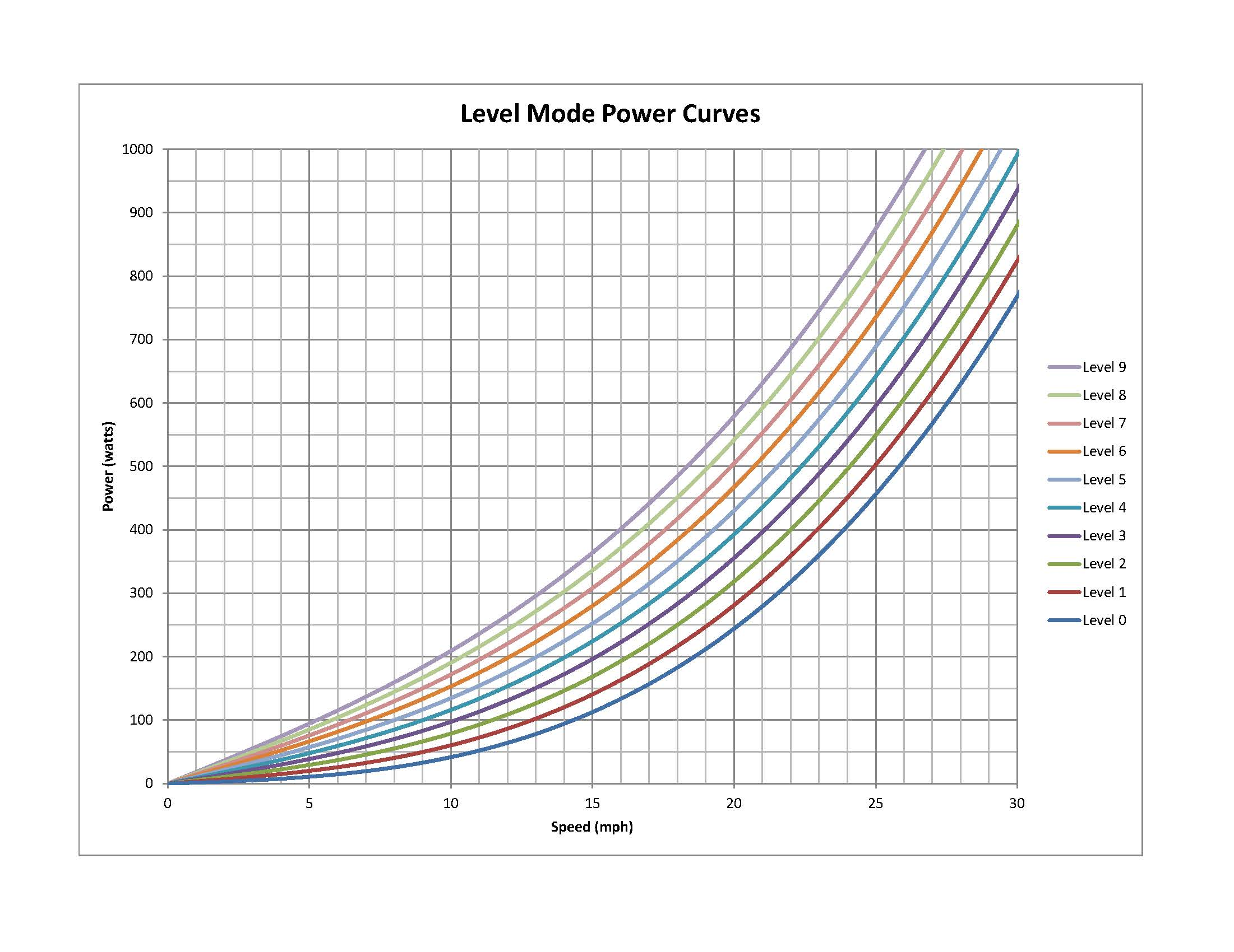 Level Mode Power Curves Image.jpg