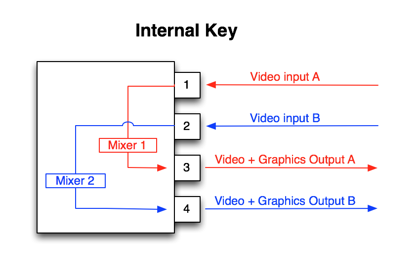 Diagram_InternalKey_Kona_Cards.png